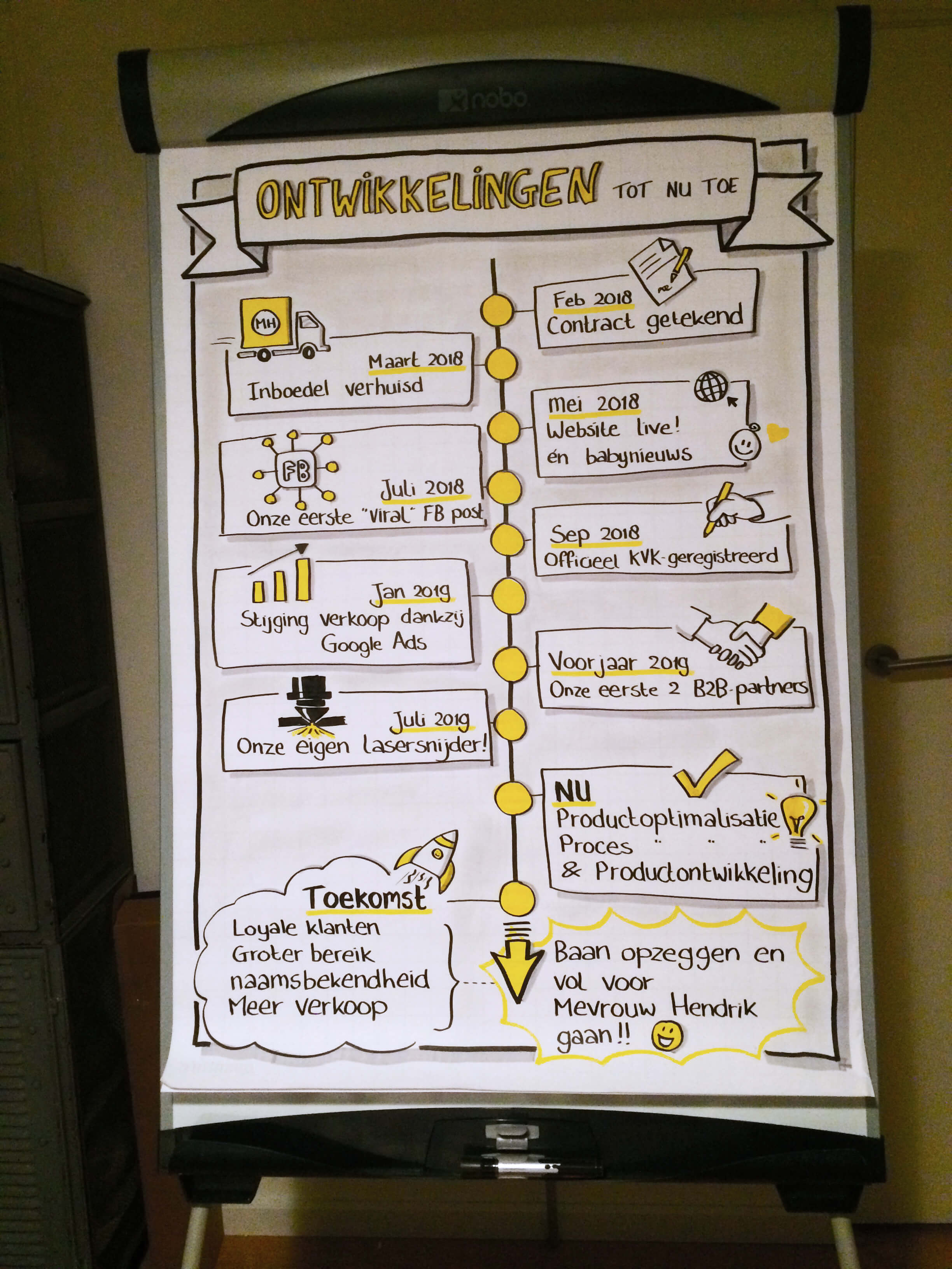 De ontwikkelingen van Mevrouw Hendrik tot nu toe 2018 - 2019 getekend op flipover papier