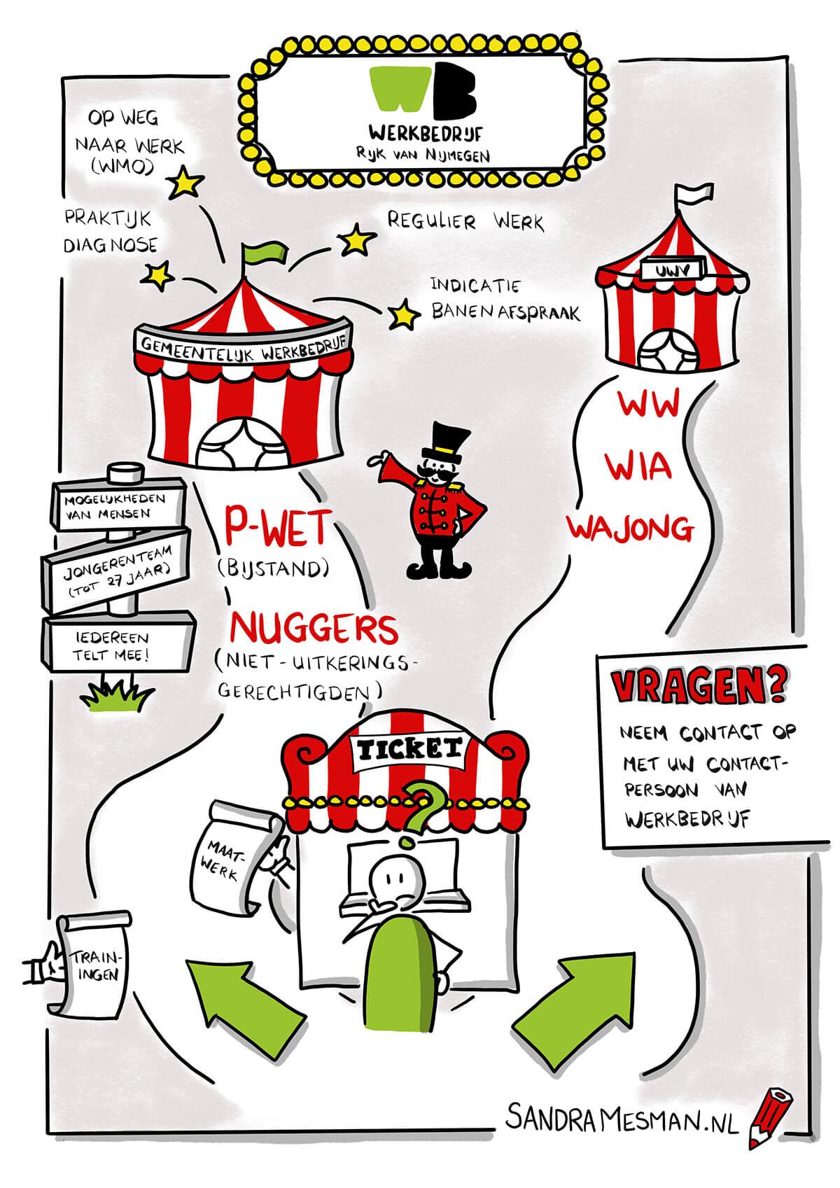 Tekening voor WerkBedrijf Rijk van Nijmegen