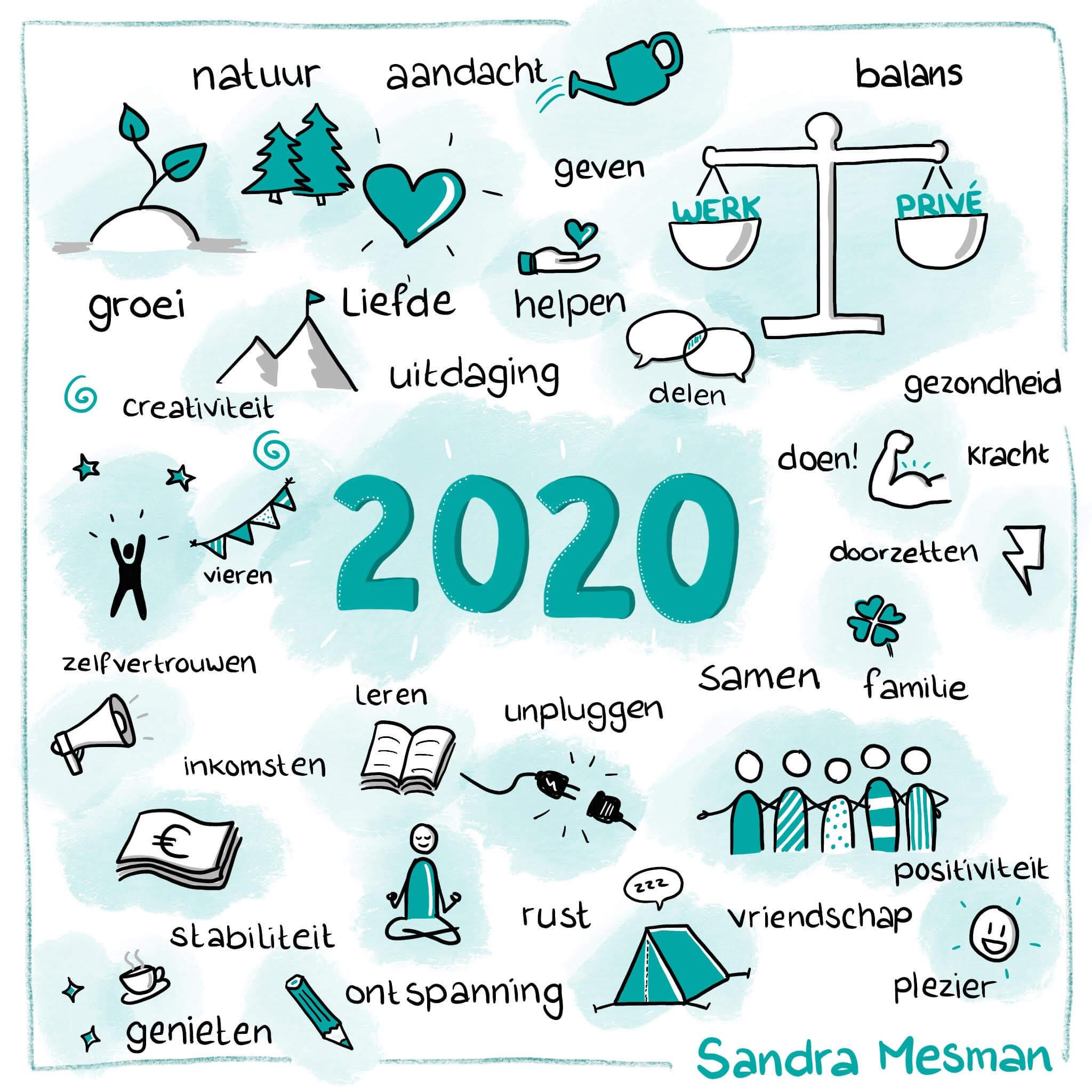 Teken je eigen visuele mindmap met je doelen voor 2020
