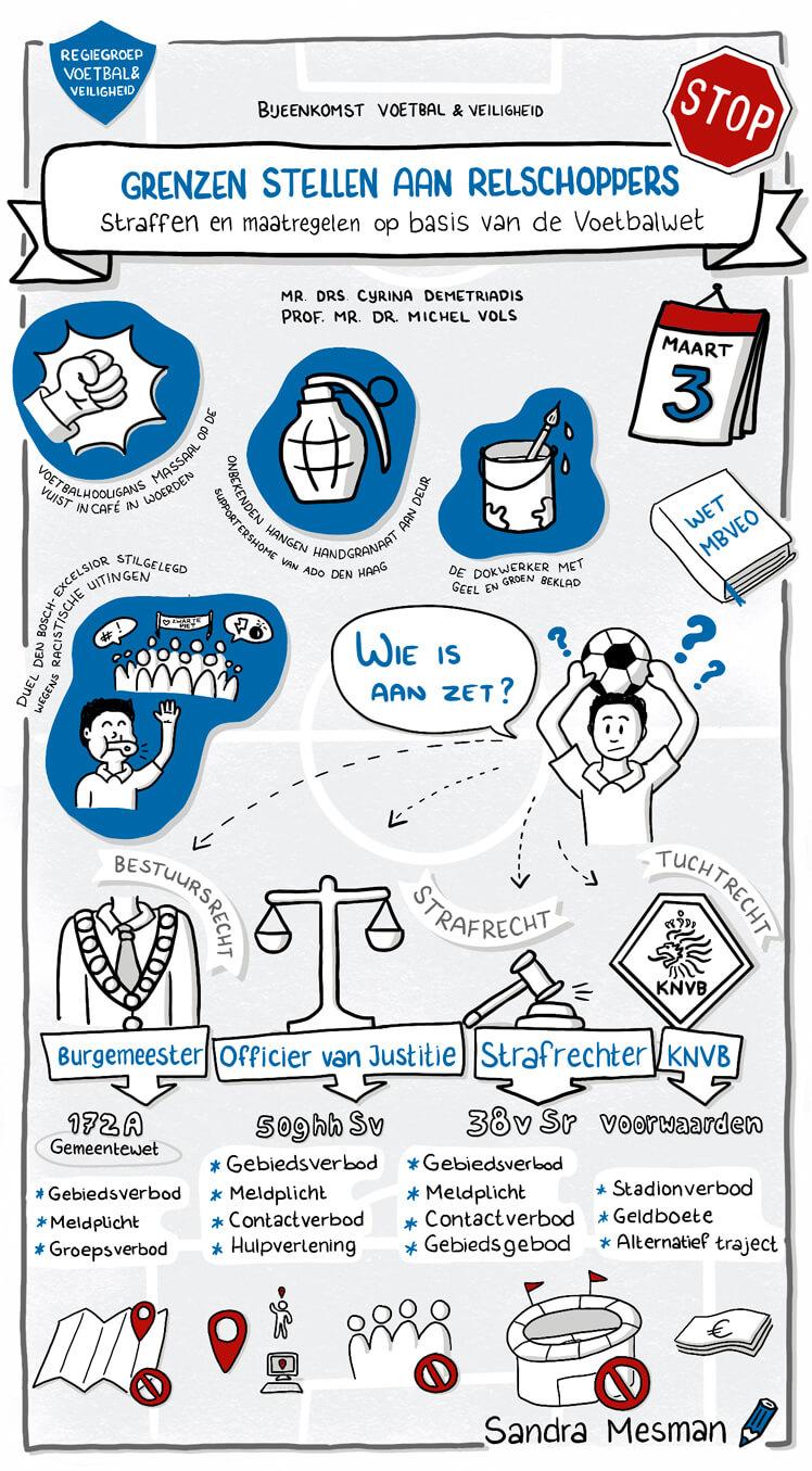 Live tekenen (graphic recording) tijdens het evenement Voetbal & Veiligheid over wet mbveo workshop van ministerie van justitie en veiligheid