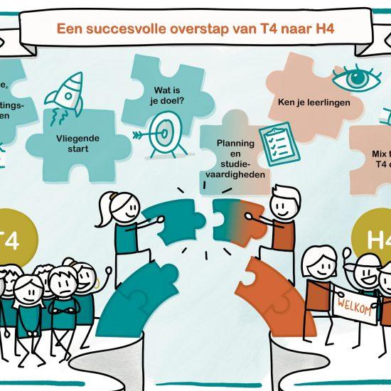 Praatplaat voor NSG Groenewoud, middelbare school in Nijmegen - door Sandra Mesman