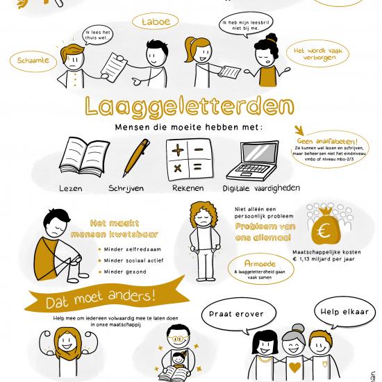 Praatplaat over laaggeletterdheid voor week van Lezen en Schrijven