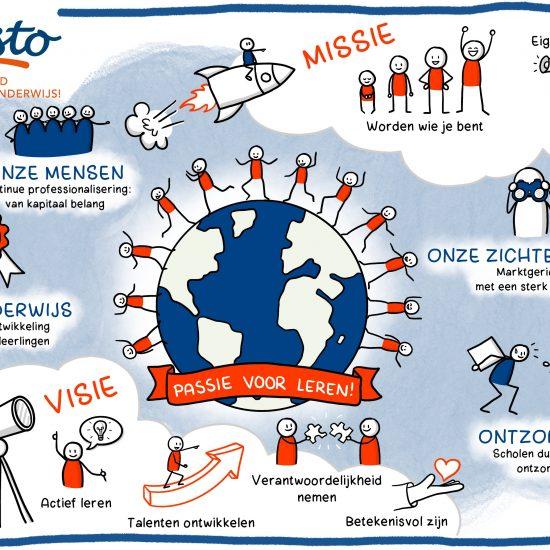 Kalisto Boeiend Basisonderwijs visueel schoolplan, jaarplan, meerjarenbeleidsplan uitgetekend in praatplaat door Sandra Mesman