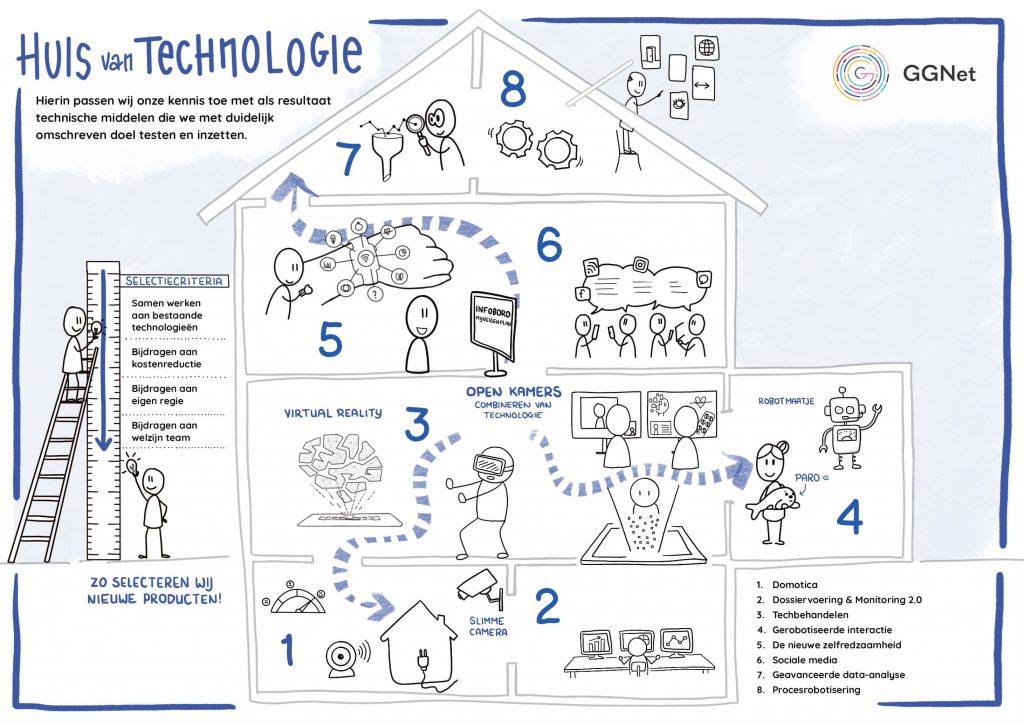 Huis van Technologie, praatplaat na online sessie GGNet