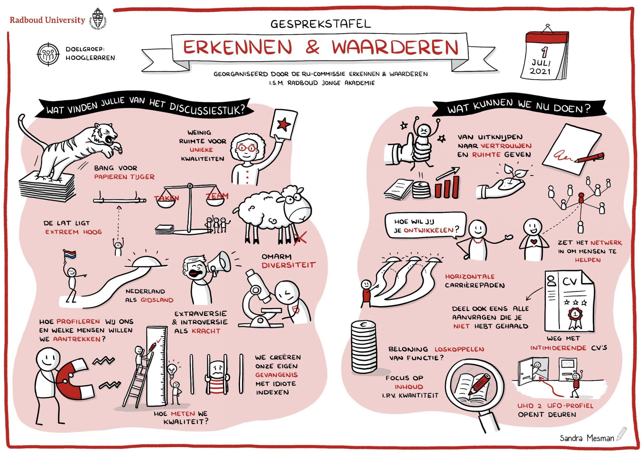 Tekening RU gesprekstafel Erkennen & Waarderen Hoogleraren