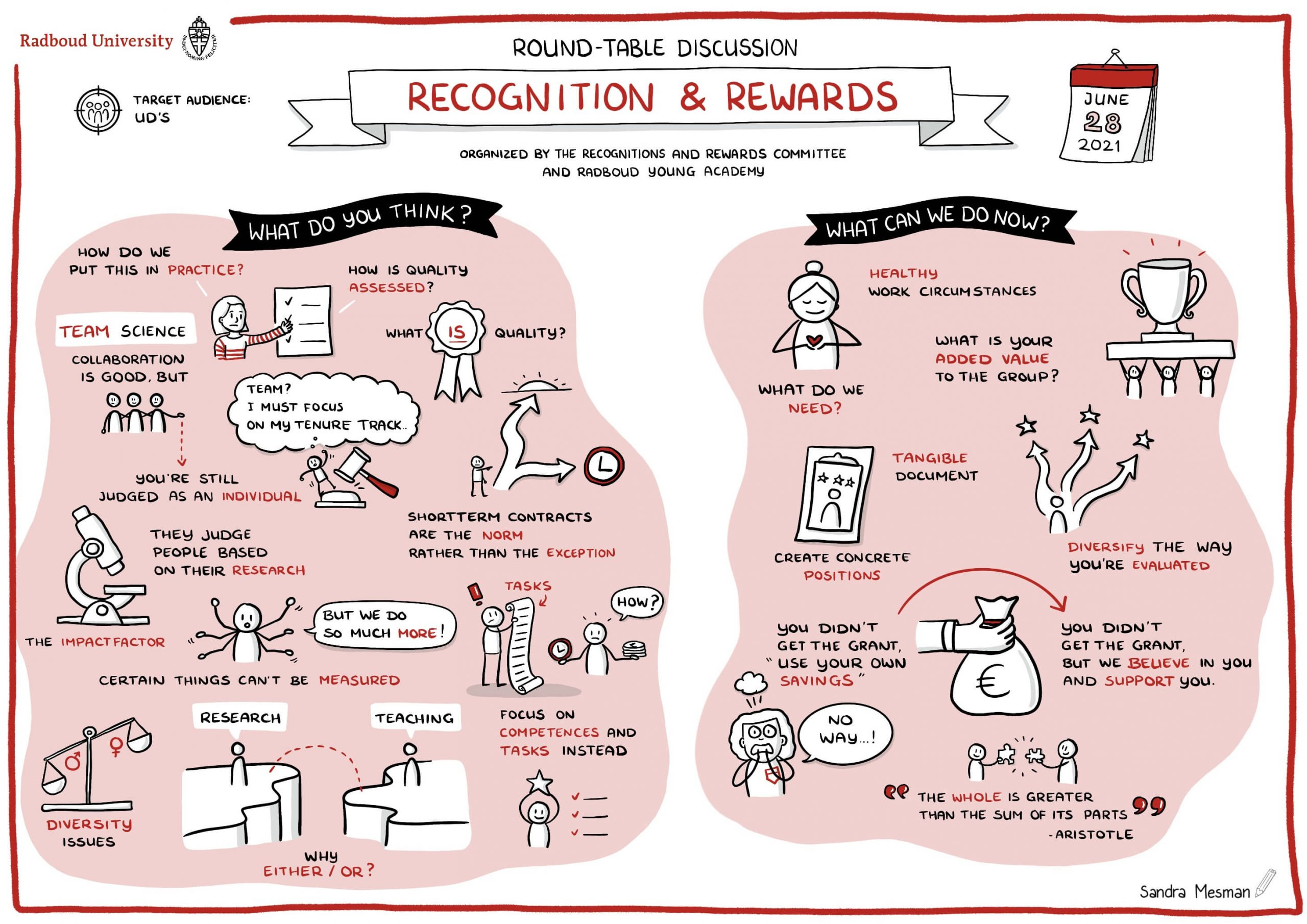Tekening RU gesprekstafel Erkennen & Waarderen UD's