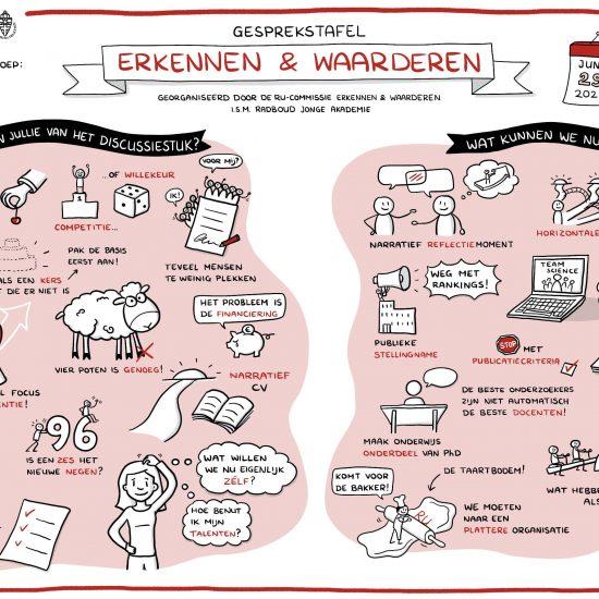 Tekening RU gesprekstafel Erkennen & Waarderen UHD's