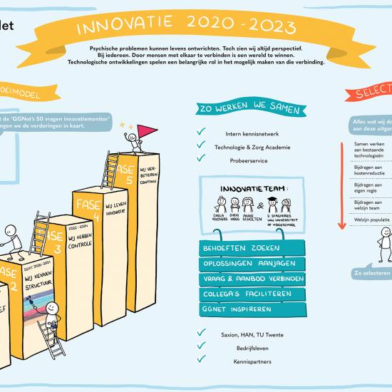 Innovatie bij GGNet van 2020 tot 2023 praatplaat
