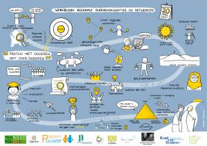 Digitaal live tekenen tijdens online werkbezoek Raad van Ouderen