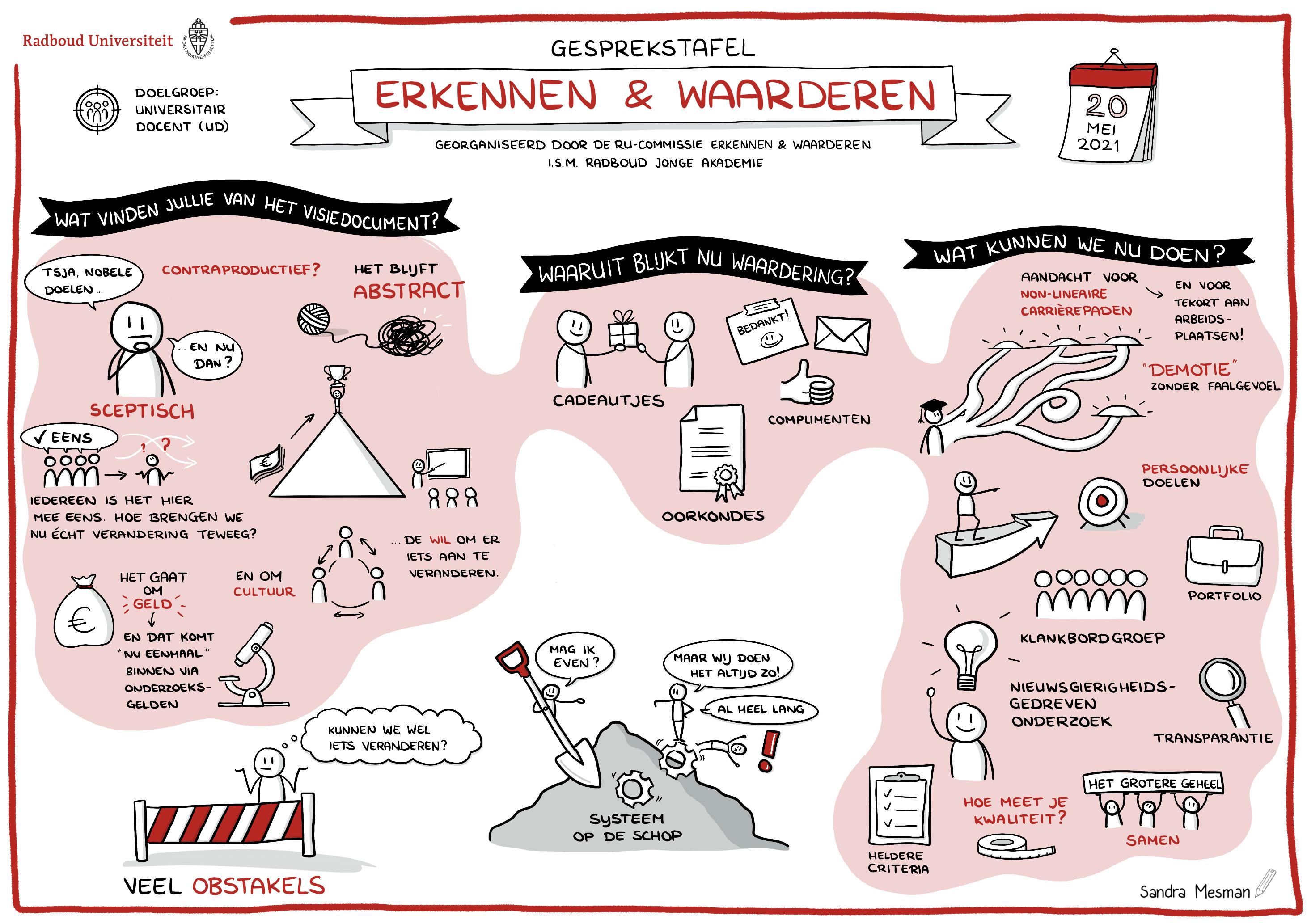 Visuele notulen of live tekenen voor Radboud Universiteit over Erkennen en Waarderen - Sandra Mesman